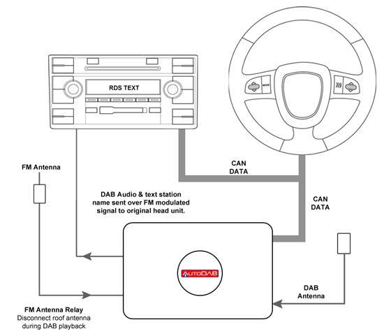 autodab for vw u0026 39 s  ctdab-vw1
