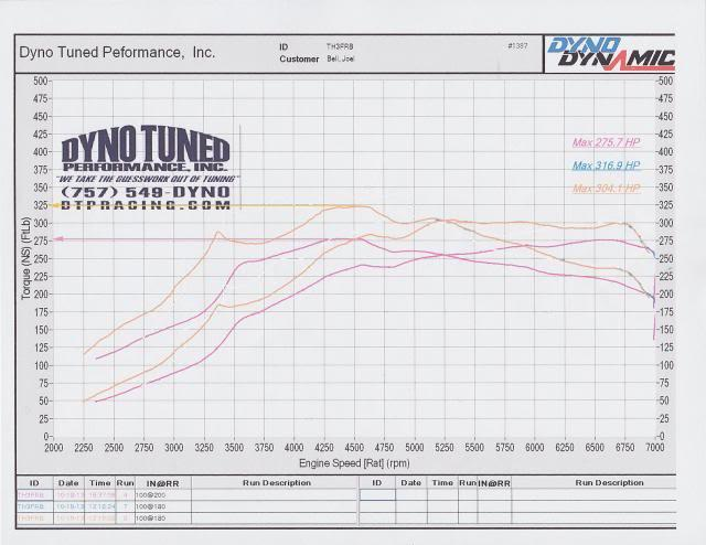 Driver Motorsport K04 Dyno Results Page 1 Performance Modifications Mk5 Golf Gti